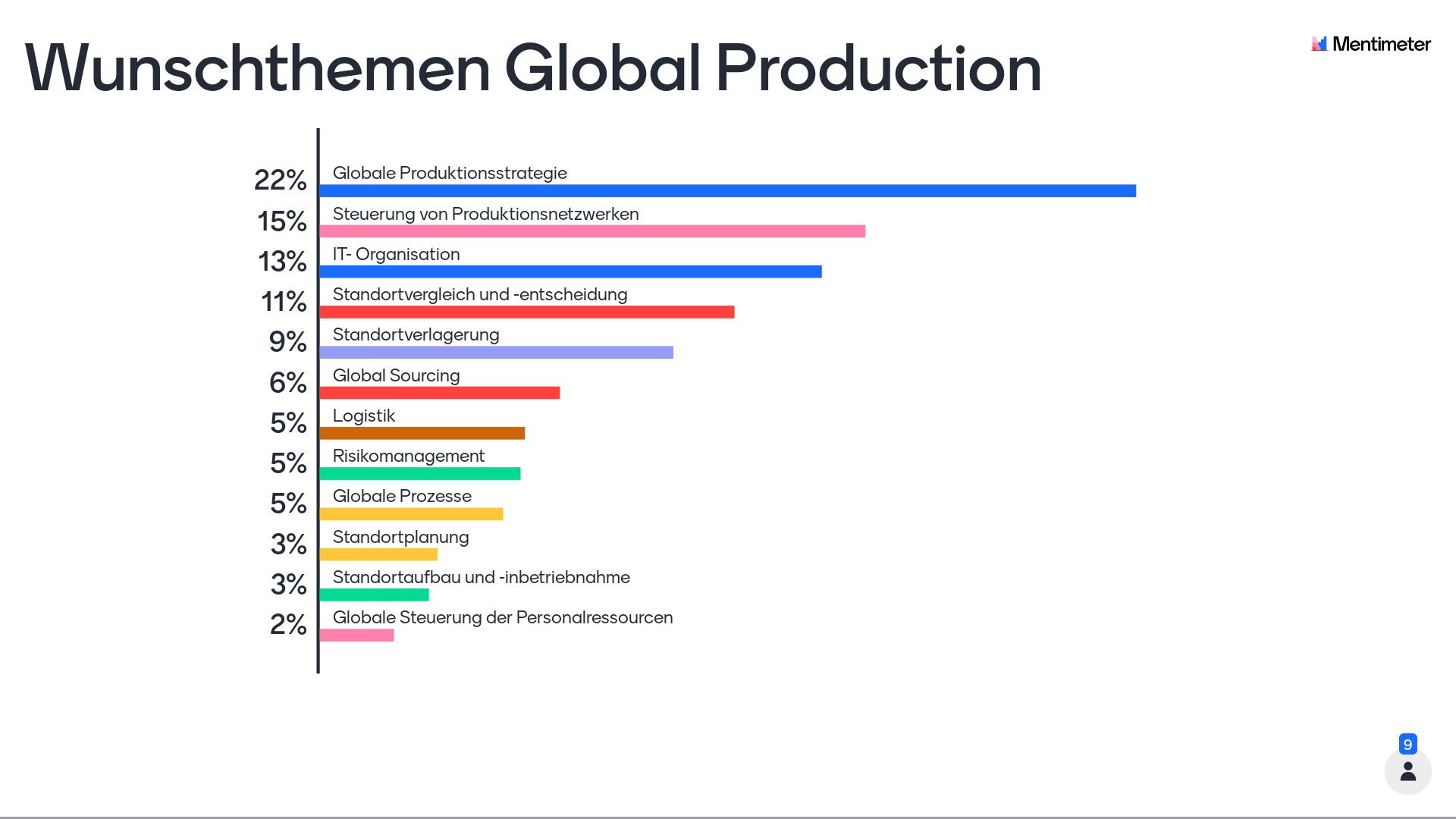 1 wunschthemen global production